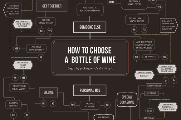 How to Choose Wine Infographic - Click for Full Size