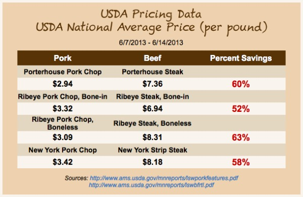 USDA Pork Pricing Data Chart